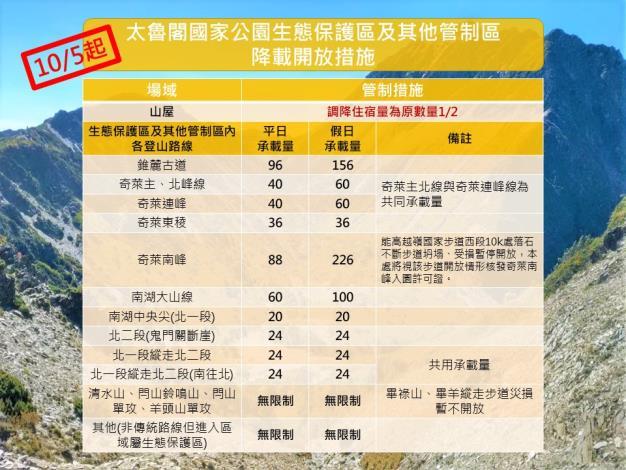 10月5日起太魯閣生態保護區管制調整圖卡