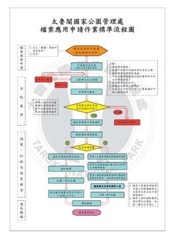 檔案宣導-流程圖