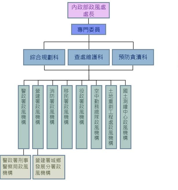 內政部政風處組織編制圖