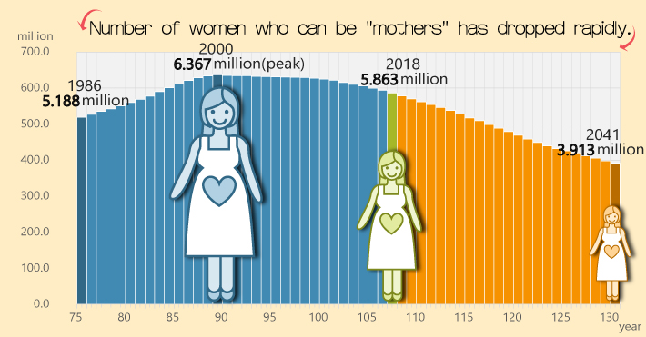 Number of women who can be