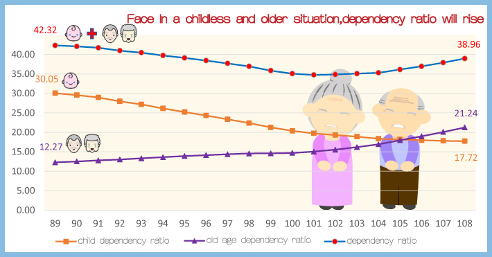 Face In a childless and older situation,dependency ratio will rise