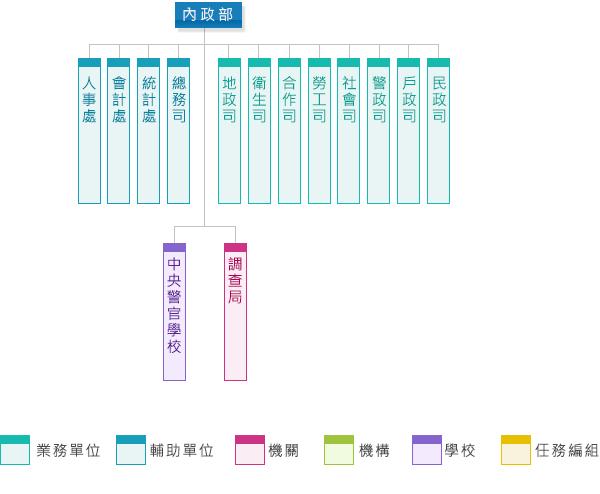 (民國38年)政府遷臺後內政部組織架構圖,詳細說明放下方