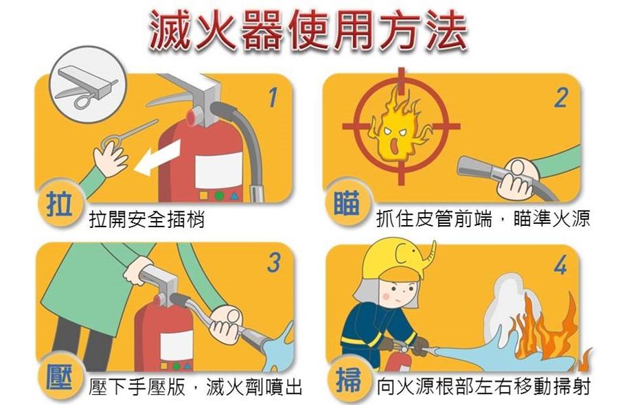 圖6:滅火器使用方法(圖片來源-新北市政府消防局)