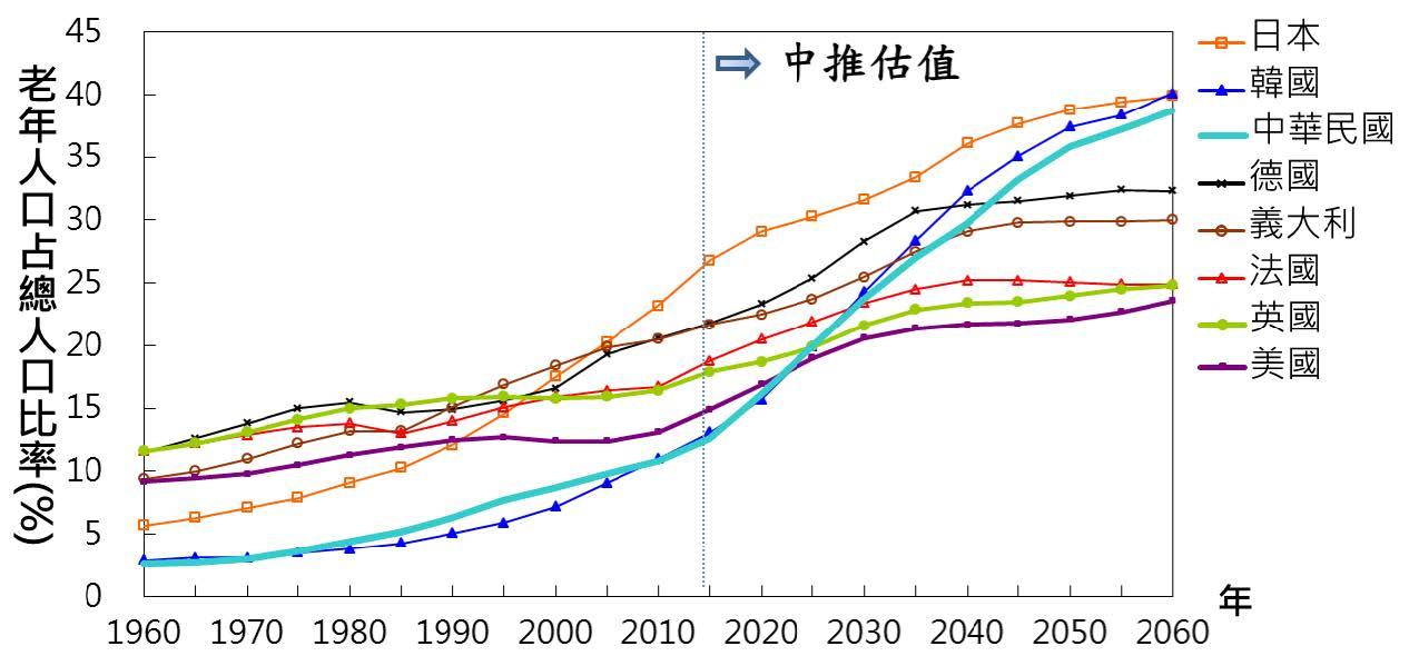 圖1 世界各國老年人口占總人口比率