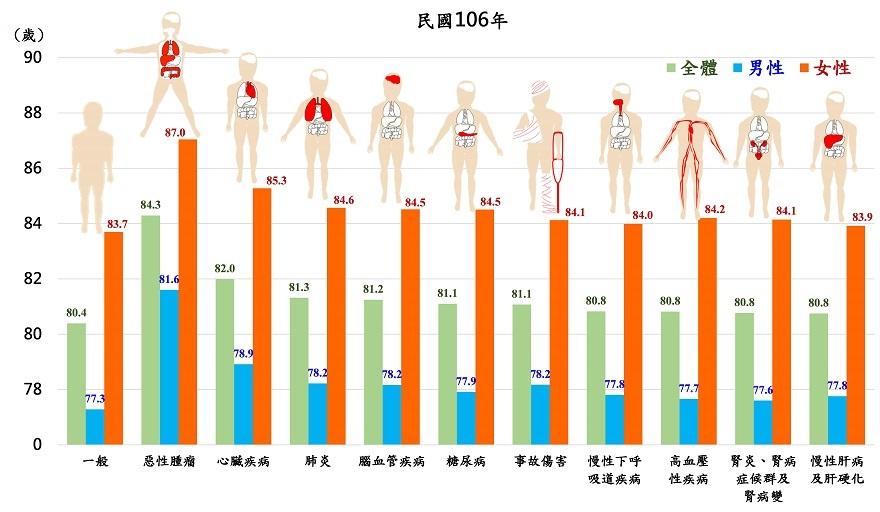 圖1:特定死因除外之平均壽命
