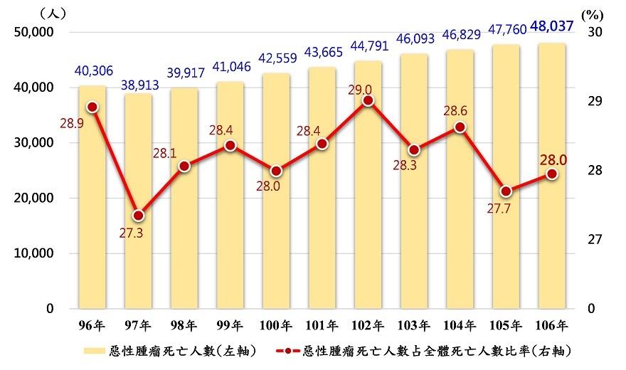 圖2:特定死因為惡性腫瘤概況趨勢圖