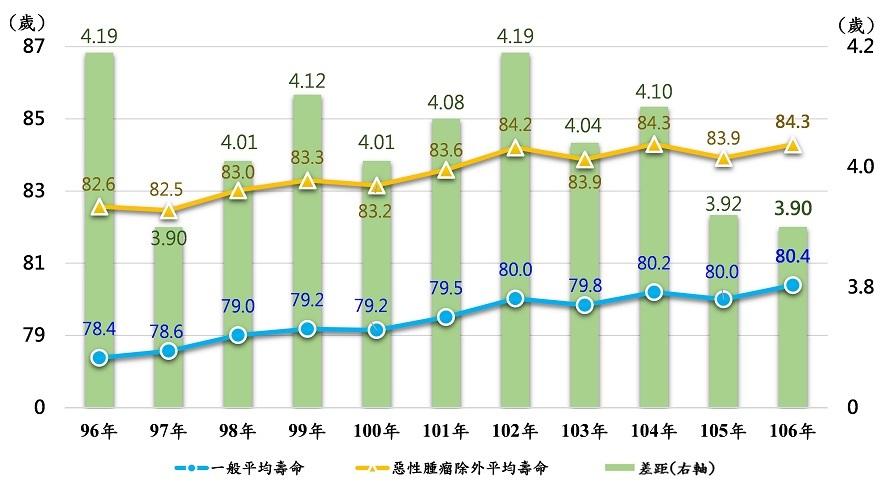 排除特定死因為惡性腫瘤之平均壽命趨勢圖