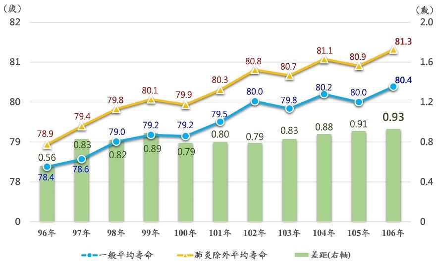 排除特定死因為肺炎之平均壽命趨勢圖