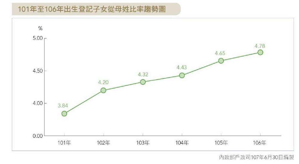 101年至106年出生登記子女從母姓比率趨勢圖