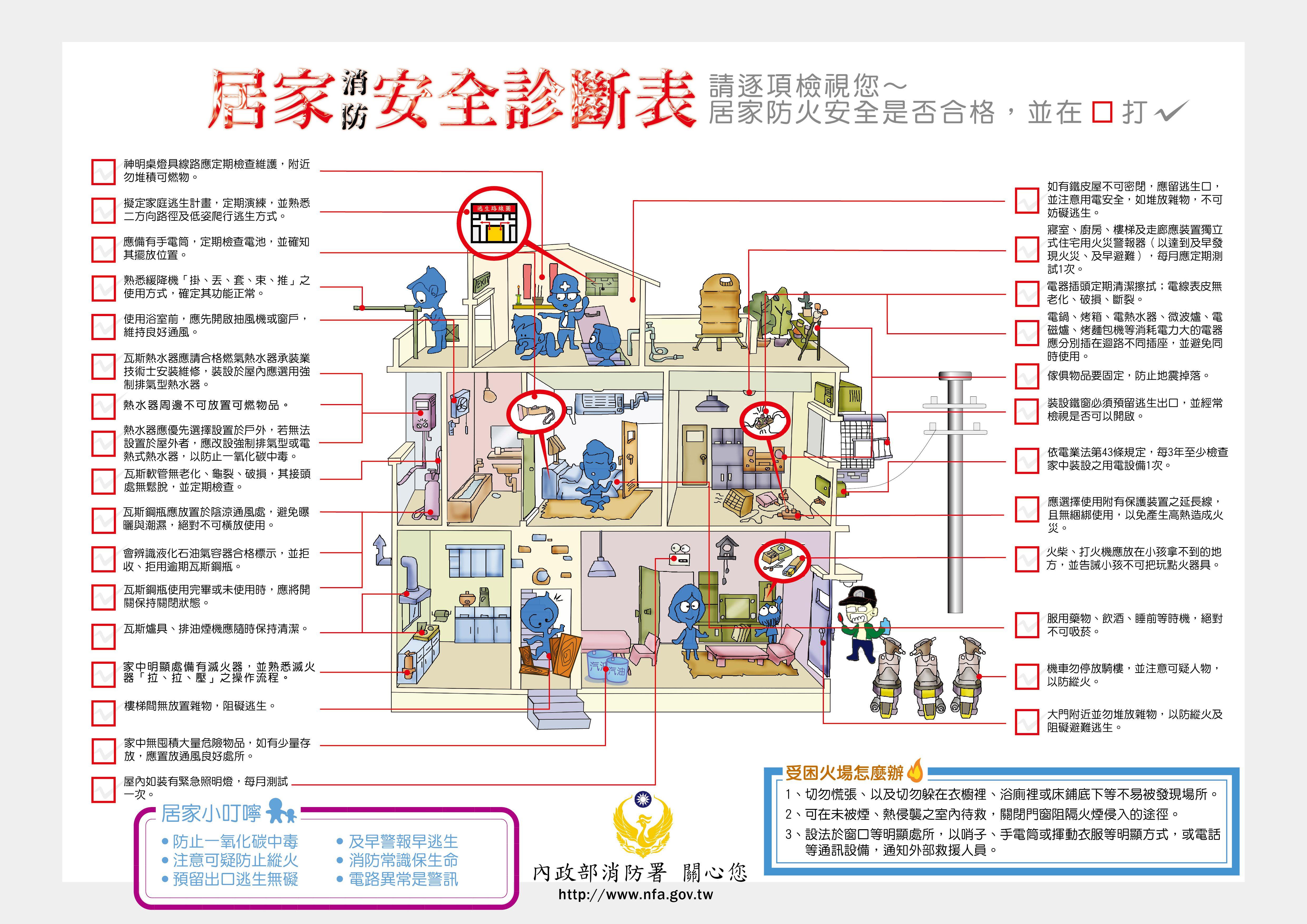 圖10居家消防安全診斷表