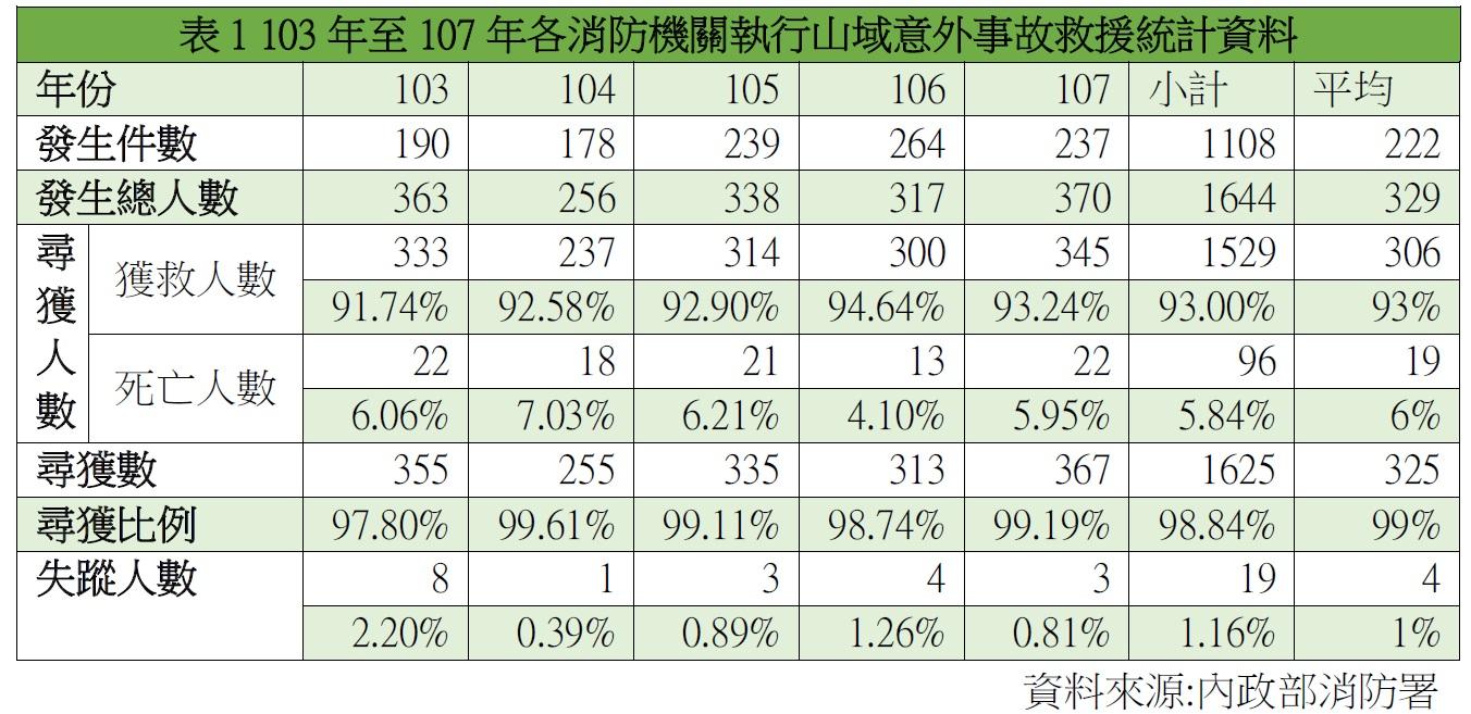 表1 103年至107年各消防機關執行山域意外事故救援統計資料