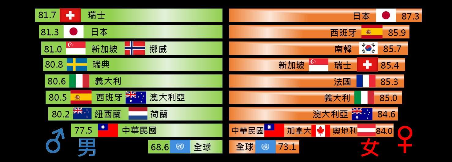 主要國家平均壽命