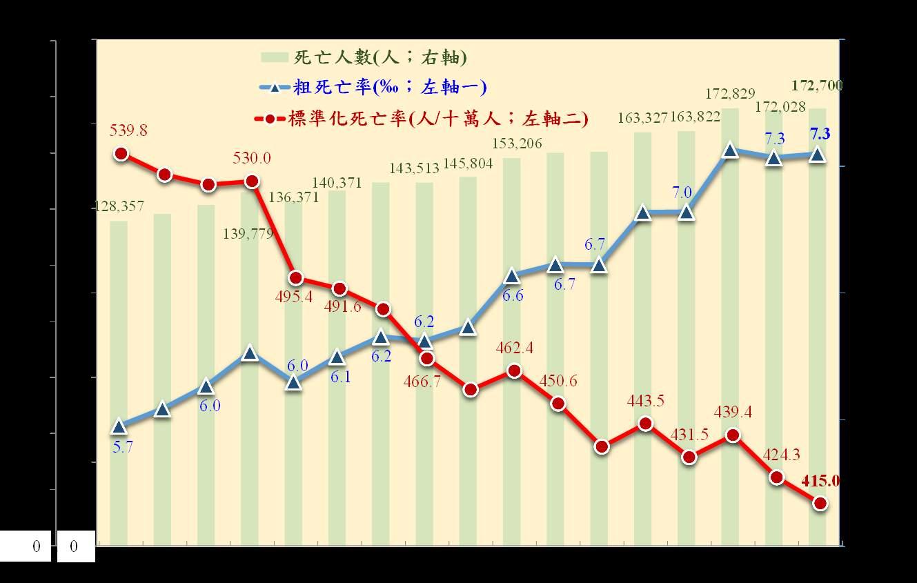 歷年國人死亡相關統計圖