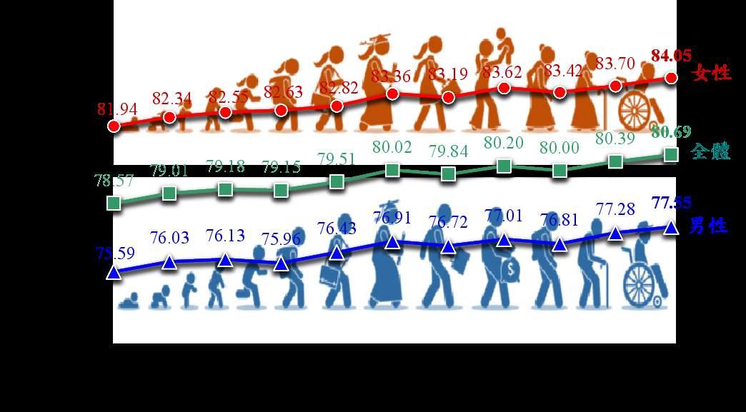 歷年國人平均壽命趨勢圖