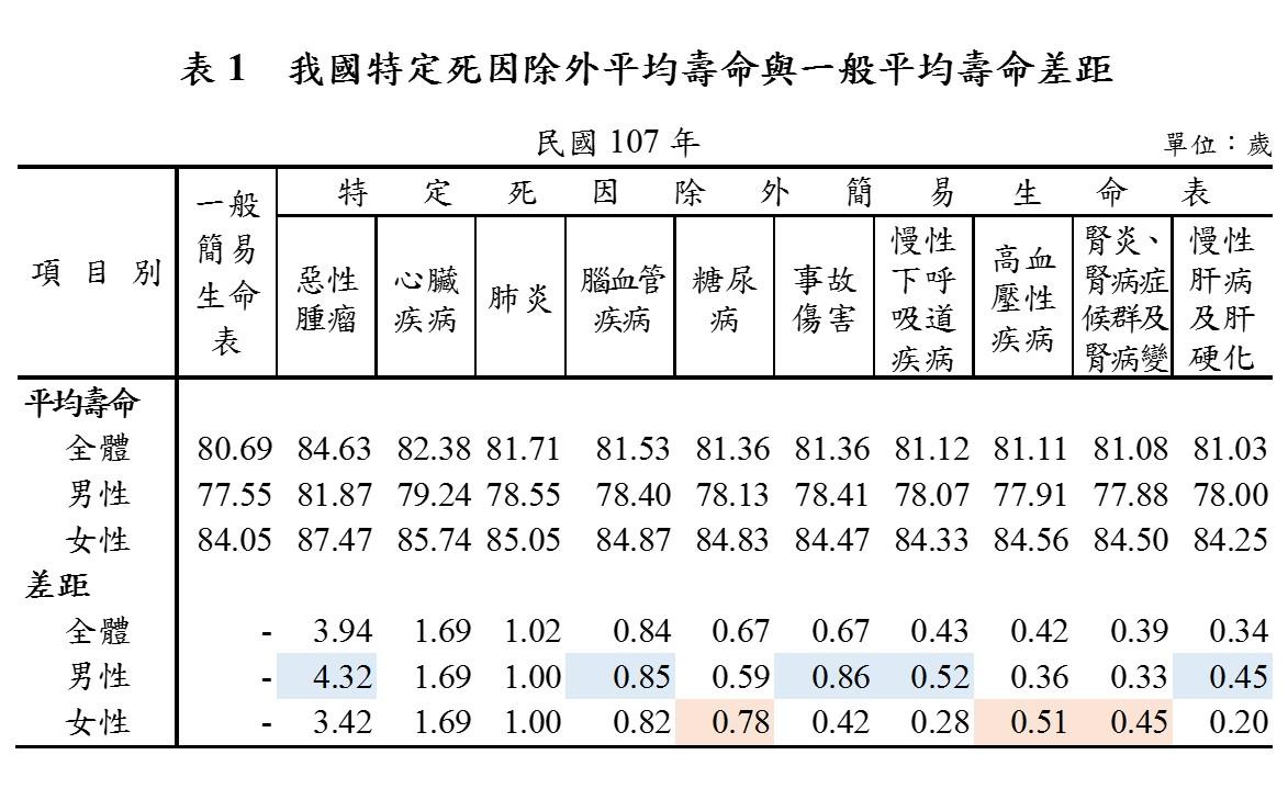 表1 我國特定死因除外平均壽命與一般平均壽命差距