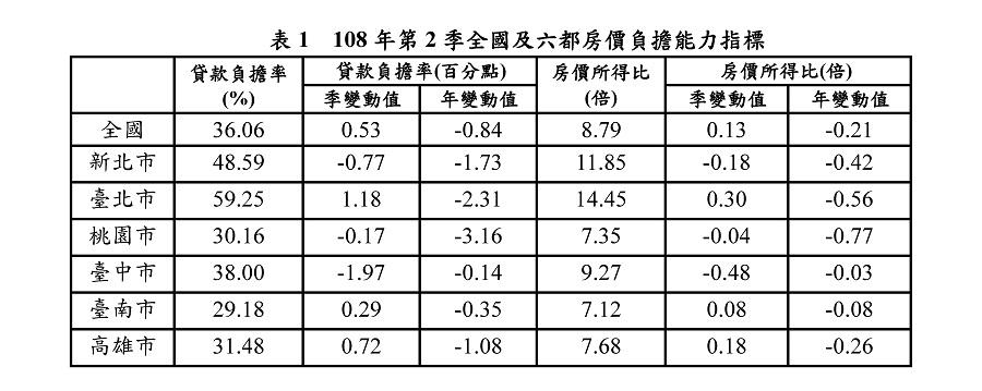 表1  108年第2季全國及六都房價負擔能力指標
