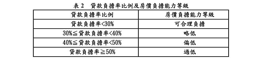 表2 貸款負擔率比例及房價負擔能力等級