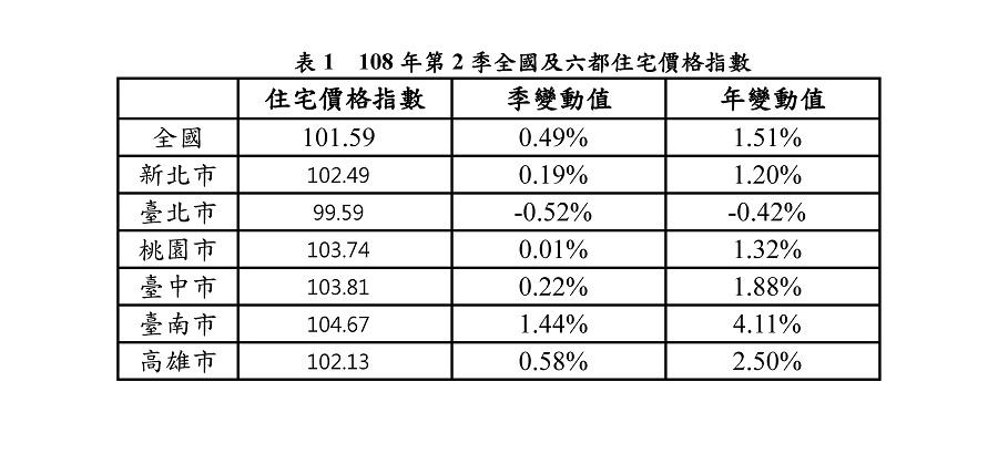 表1 108年第2季全國及六都住宅價格指數