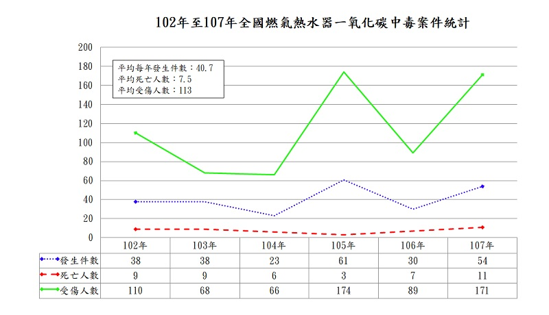 102年至107年CO中毒統計資料