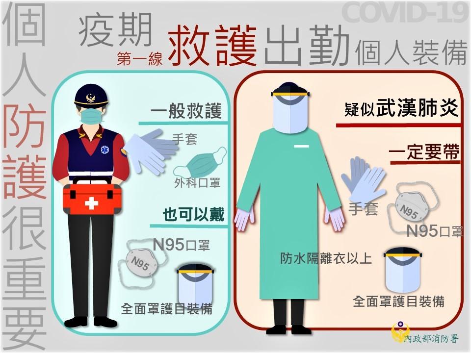 第一線救護出勤個人裝備