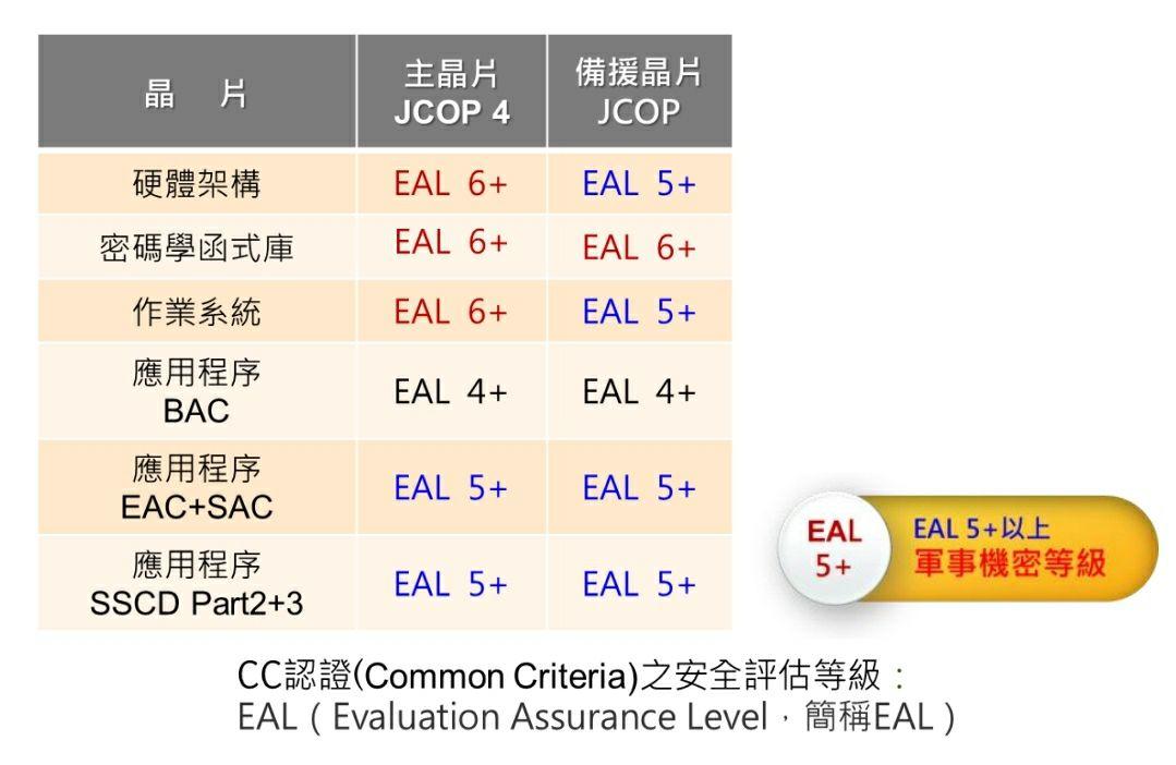 CC認證(Common Criteria),安全評估等級達EAL5+以上