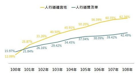 100年至108年人行道適宜性及普及率成長曲線圖
