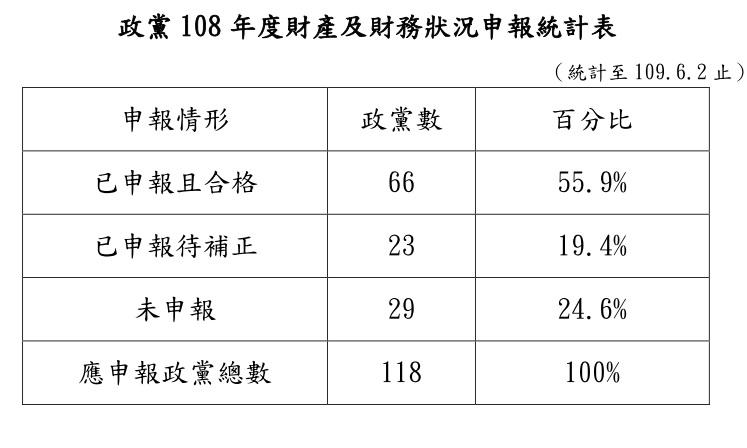 政黨108年度財產及財務狀況申報統計表