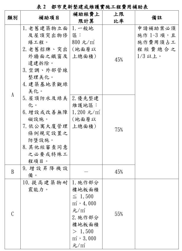 表2 都市更新整建或維護實施工程費用補助表
