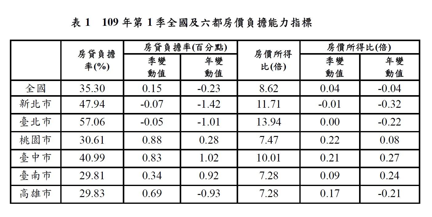 表1  109年第1季全國及六都房價負擔能力指標