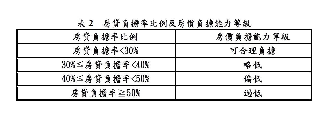 表2  房貸負擔率比例及房價負擔能力等級