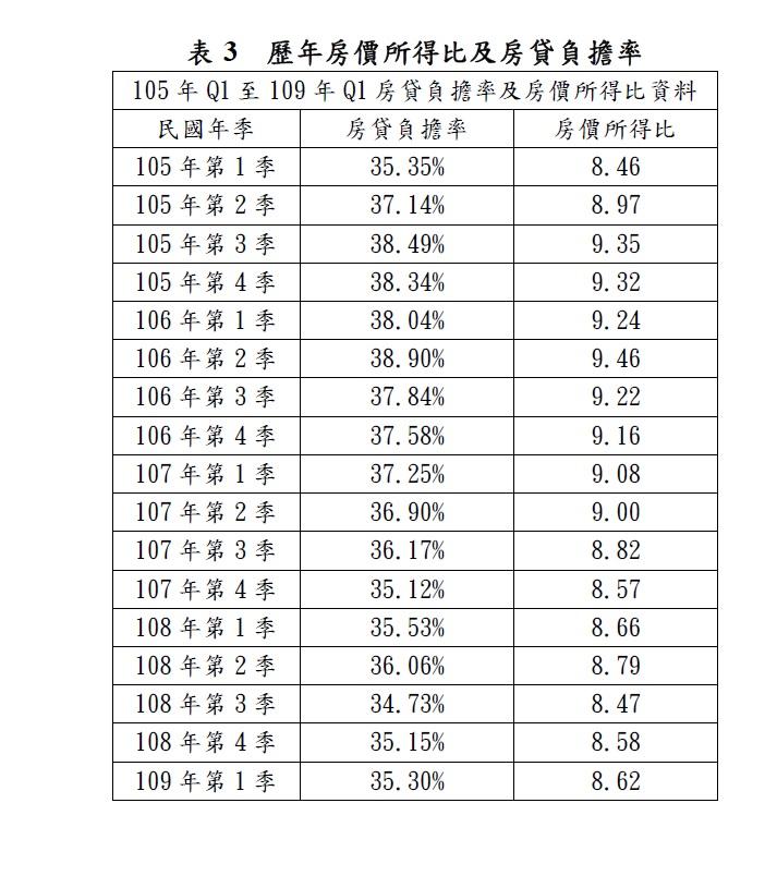 表3_歷年房價所得比及房貸負擔率