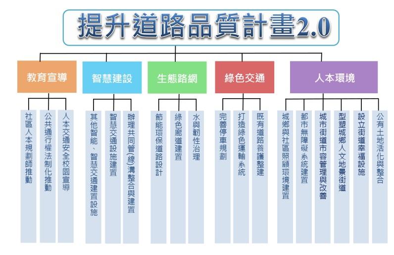 提升道路品質計畫2.0