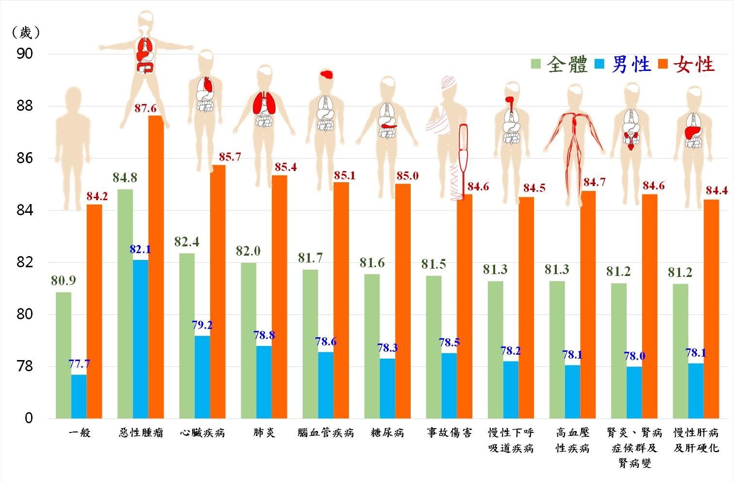 圖1:108年特定死因除外之平均壽命