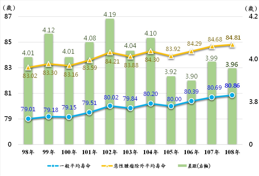 圖3:排除特定死因為惡性腫瘤之平均壽命趨勢圖