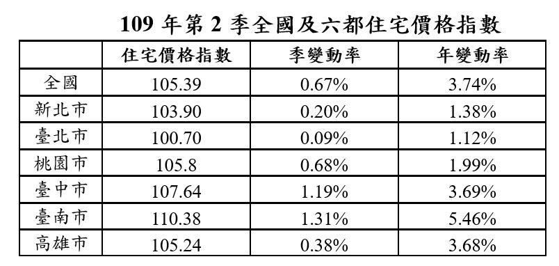 109年第2季全國及六都住宅價格指數