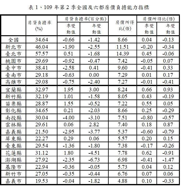 109年第2季全國及六都房價負擔能力指標(表1)
