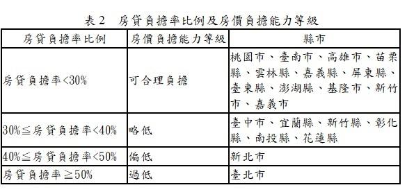 房貸負擔率比例及房價負擔能力等級(表2)