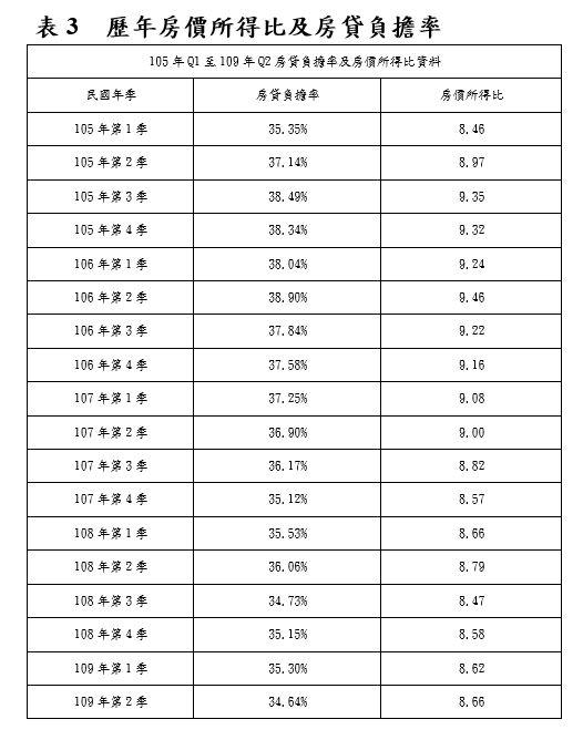歷年房價所得比及房貸負擔率(表3)