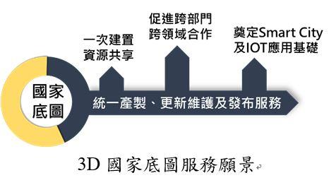 3D國家底圖服務願景