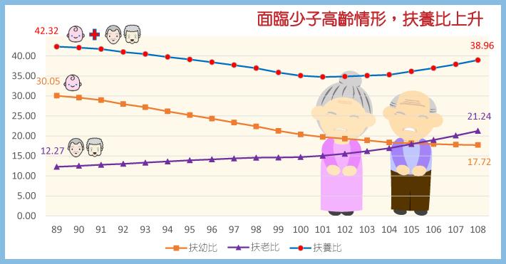 面臨少子高齡情形,扶養比上升