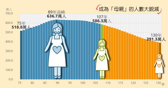 成為「母親」的人數大銳減
