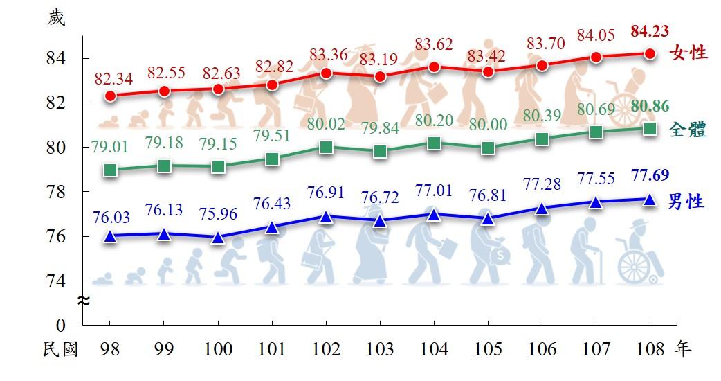 你知道國人平均壽命有多長嗎?.jpg