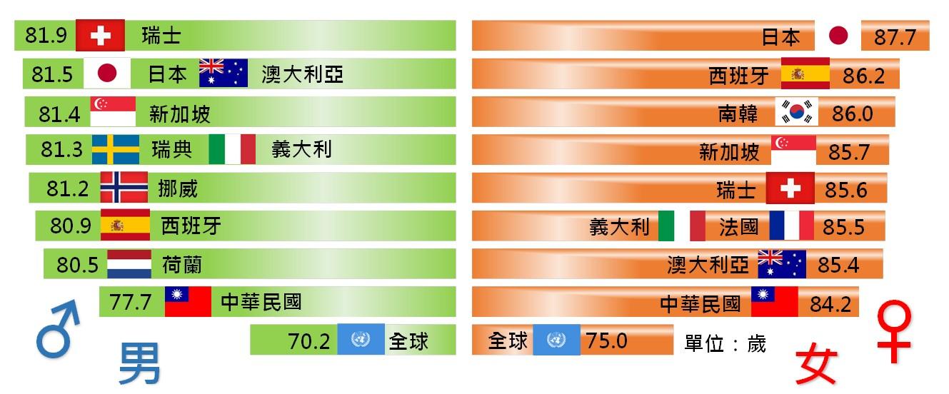 來看看世界主要國家平均壽命排行榜.jpg