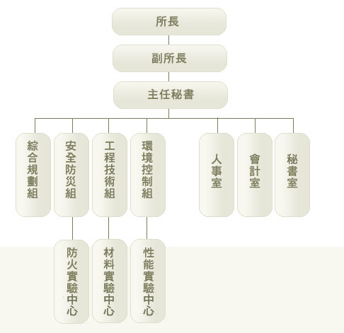 內政部建築研究所組織架構圖