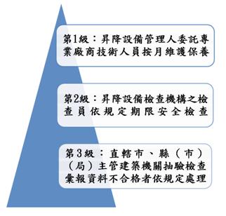 圖4.?建築物昇降設備三級管理制度