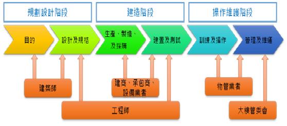 圖1. 建築智慧化建置流程