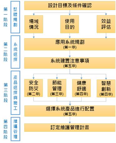 圖2. 建築智慧化規劃設計流程