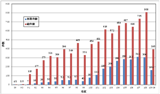 圖1.? 歷年綠建築標章暨候選綠建築證書通過件數統計圖