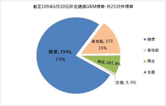 圖1. 各分類綠建材標章累計核發件數
