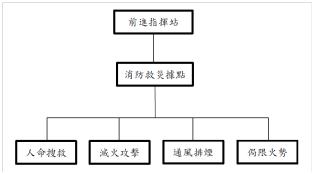 圖1. 前進指揮站與消防救災據點關係圖